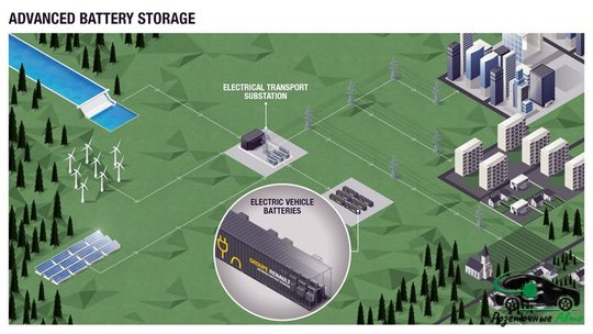 Advanced Battery Storage